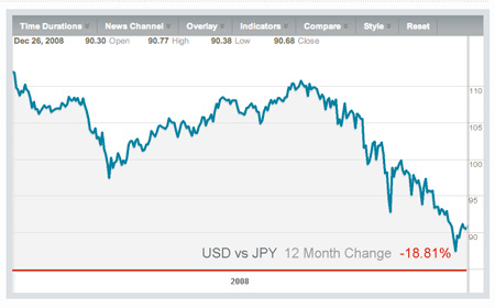 The dollar versus yen, YTD